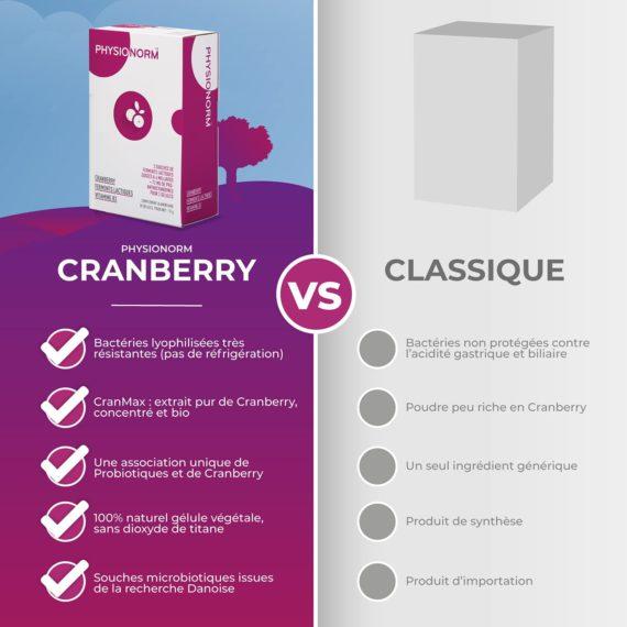 Laboratoire-immubio-Physionorm-cranberry-comparaison