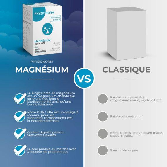 Laboratoire-immubio-Physionorm-magnesium-comparaison